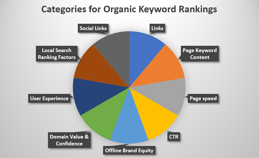 Categories for Organic Keyword Rankings by Kook