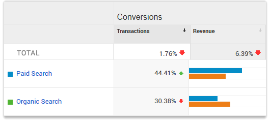 Paid vs organic search traffic in the Google Ads shell game