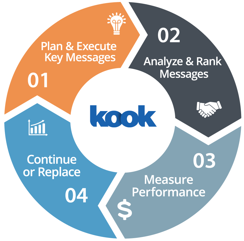 Diagram showing the marketing cycle of the Kook Key Messaging System